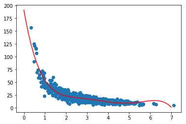 predicted values visualization in polynomial regression